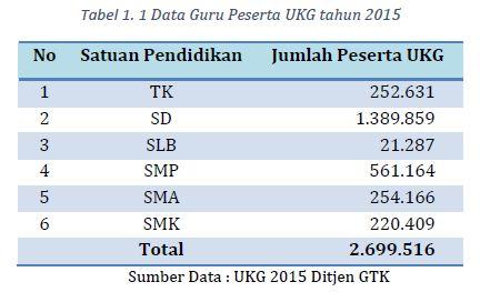 data UKG